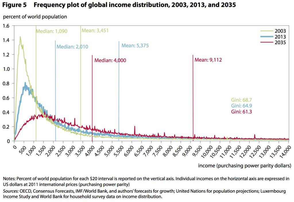 global income distribution, income inequality, income