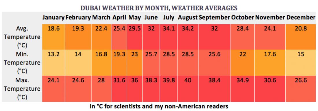 weather, celsius, temperature, rainfall, precipitation