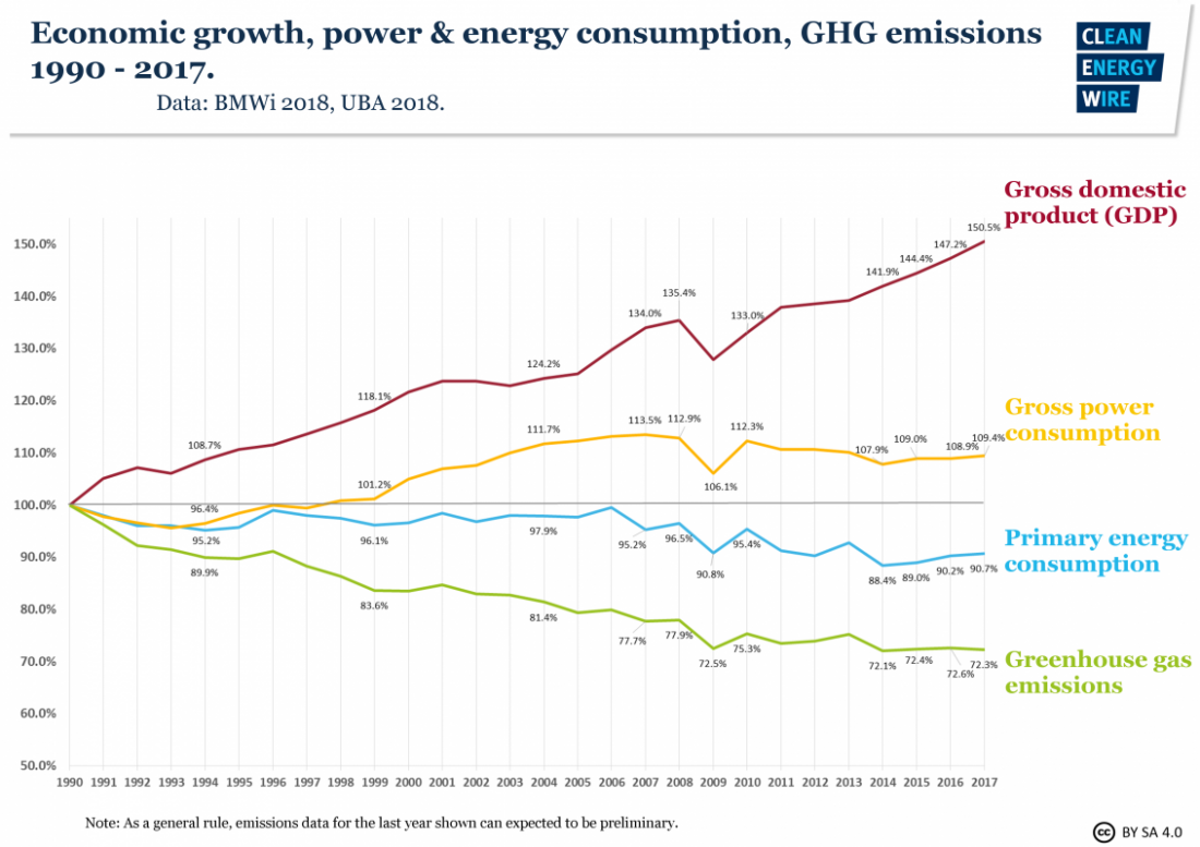 Germany, GDP, economy, energy consumption, emissions, GHG