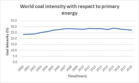 world coal intensity, primary energy