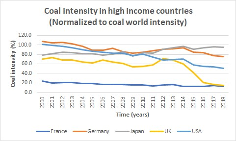 coal intensity, France, Germany, Japan, UK, US