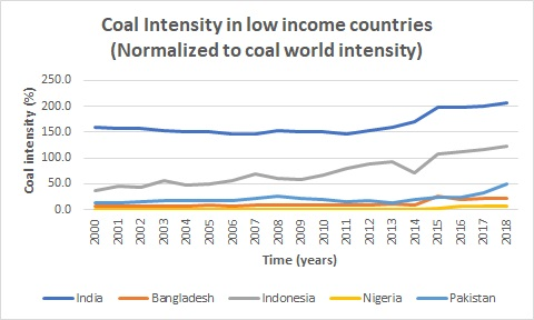 coal intensity, low income, India, Bangladesh, Indonesia, Nigeria, Pakistan