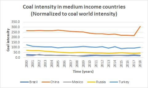 coal intensity, Brazil, China, Mexico, Russia, Turkey, medium income