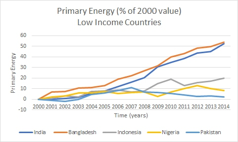 primary energy, low income, India, Bangladesh, Indonesia, Nigeria, Pakistan