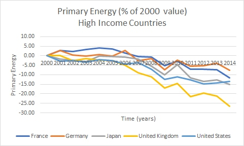 high income, primary energy, France, Germany, US, UK, Japan