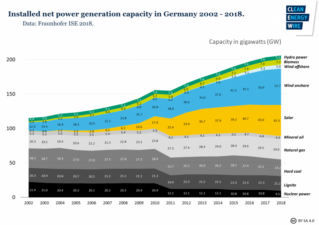 Germany, power, electricity, generation, capacity, coal, biomass, winnd, solar, mineral oil, natural gas, coal, lignite, nuclear power