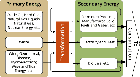 primary energy, secondary energy, oil, coal, natural gas, nuclear, electricity, heat, wind, solar, renewable
