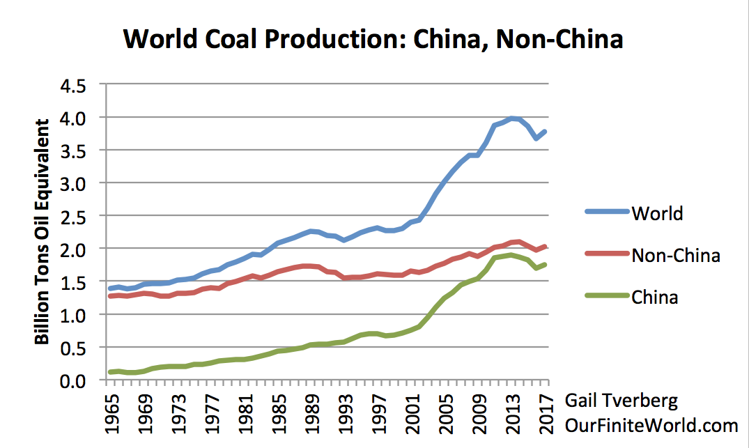 coal, production, China, global
