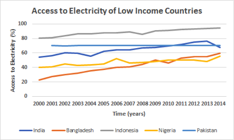 electricity, available, availability, India, Bangladesh, Pakistan, Indonesia, Nigeria