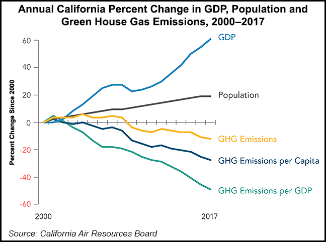 Annual-California-Percent-Change-in-GDP-Population-and-Green-House-Gas-Emissions-20190813