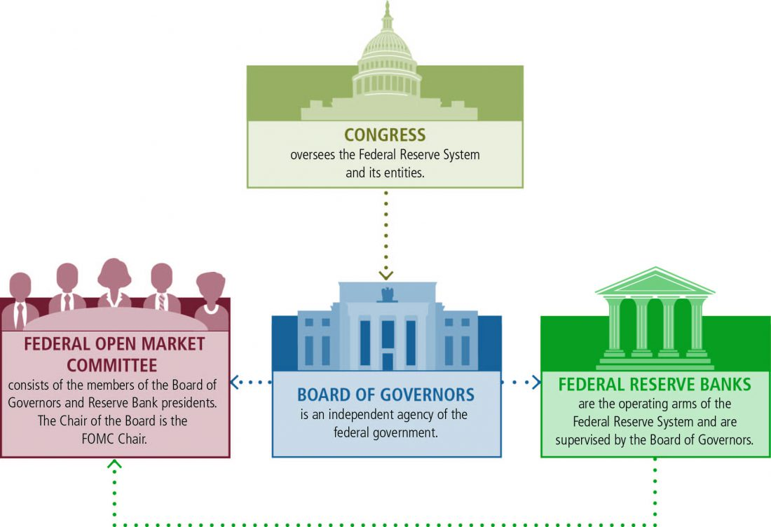 Federal Reserve, government, bank, congress, open market committee,