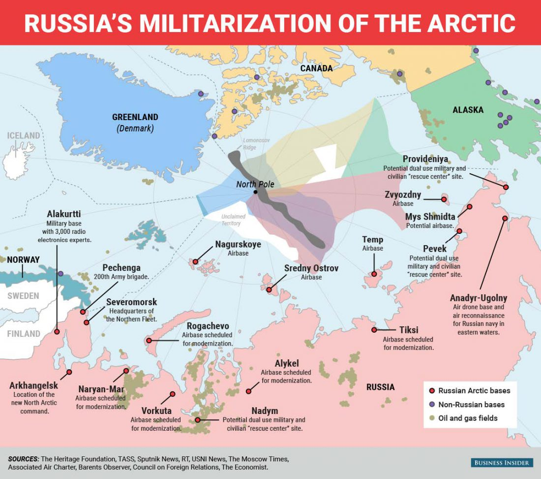 Russia, military, climate change, Arctic, security
