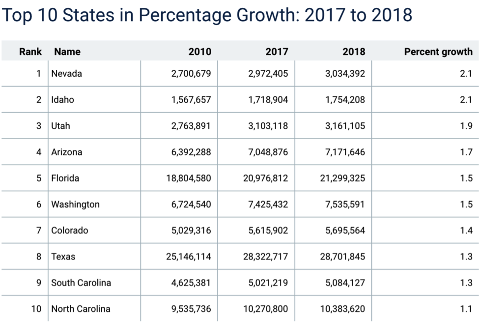 US, growth, states, Texas, Florida, Arizona, Idaho, Utah, Colorado, South Carolina, North Carolina, Washington, population, immigration