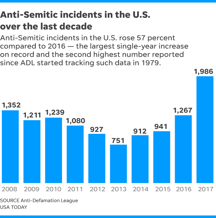 anti-Semitic, anti-Semitism, Jew, Jewish, discrimination, ADL, Anti-Defamation League,