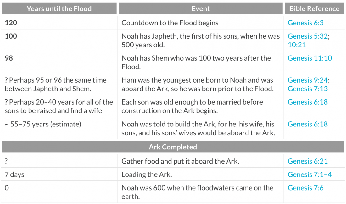 Genesis, flood, Noah, ark