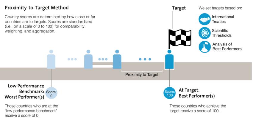 ranking, proximity to target, method, country, EPI, target