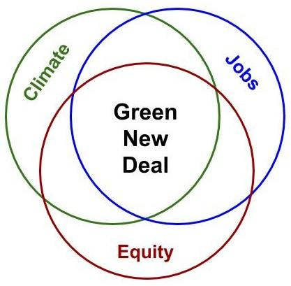 Green New Deal, climate, jobs, equity