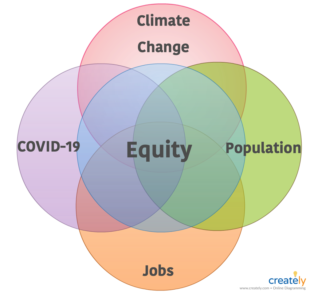 Venn diagram of intersection between near-future global challenges-- equity, climate change, population, jobs, covid-19, coronavirus