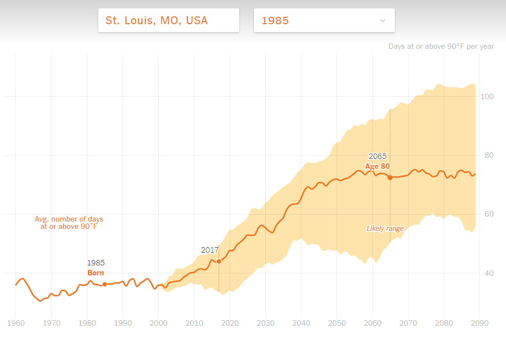 global warming, graph, hometown warming over time, climate change