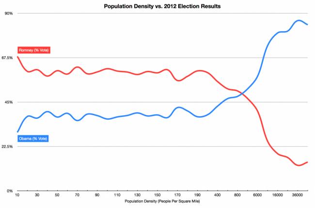 election, urban, rural, suburban, vote, Obama, Romney,mpopulation density
