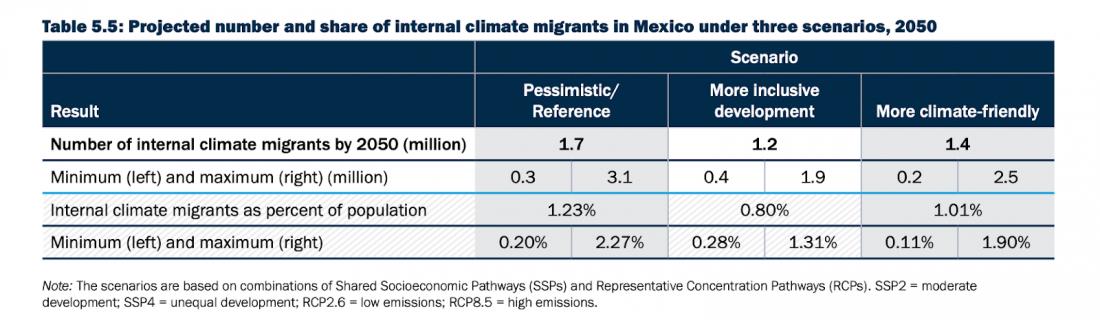 Mexico, climate, migrant, emigration, climate migrant, scenario