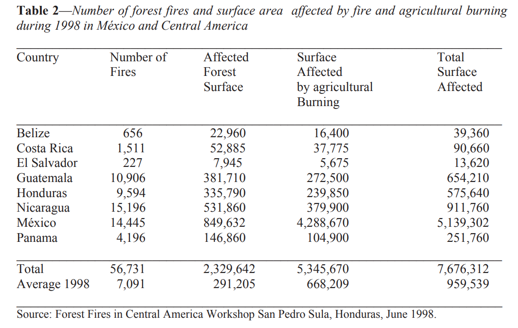 forest fire, fire, damage, burn, Central America,
