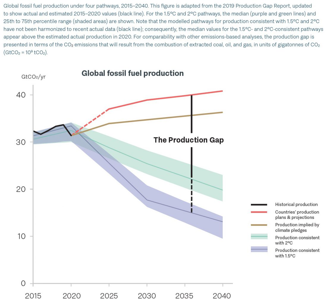 production gap, fossil fuel, global warming, climate change