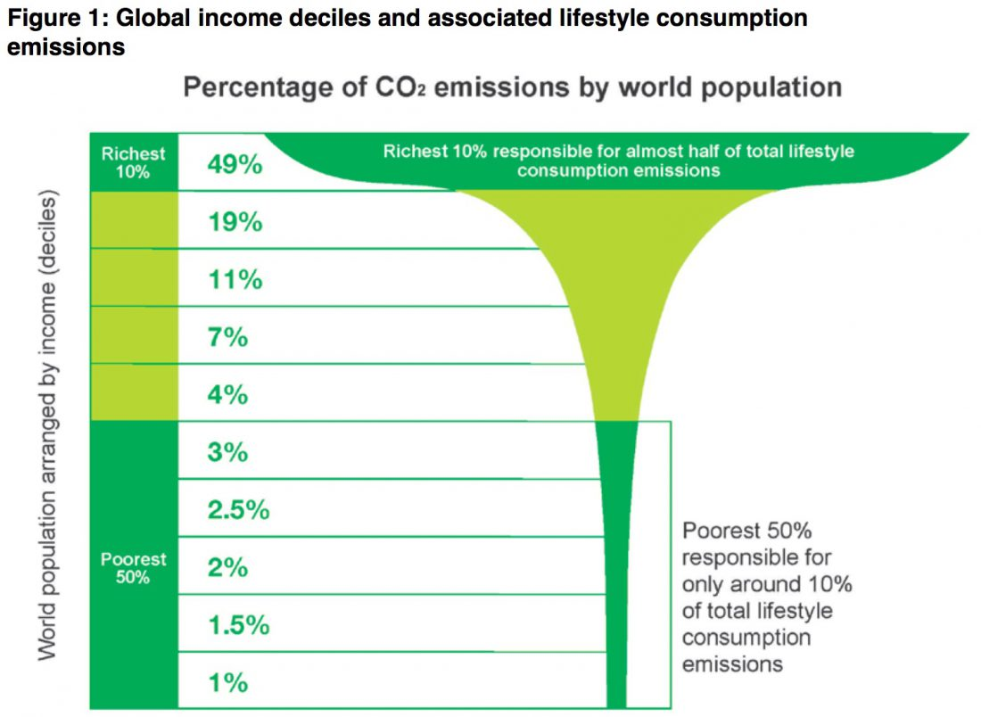 carbon inequality, CO2, emissions, poor, rich, green climate fund