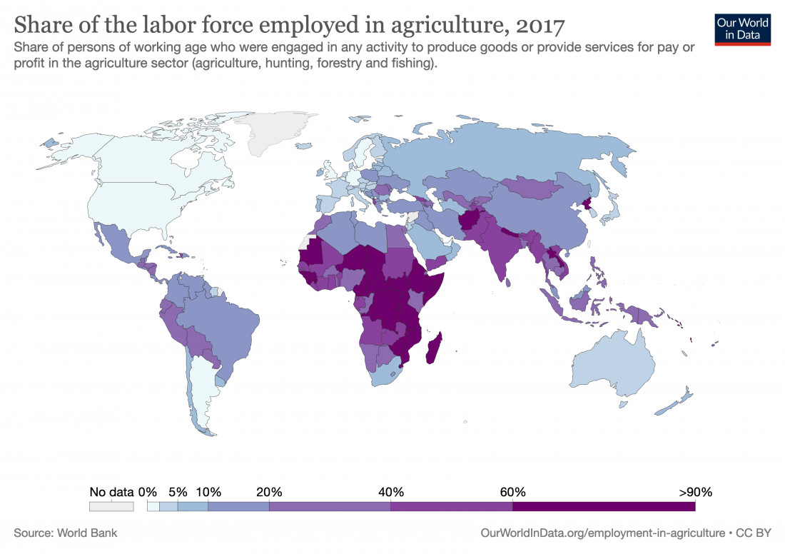 labor force, agriculture