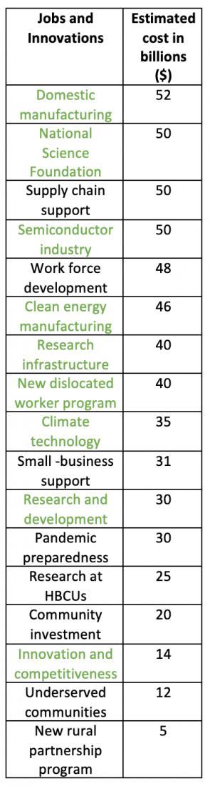 American Jobs Plan, jobs