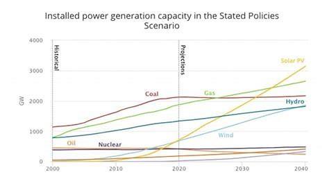 power generation capacity IEA