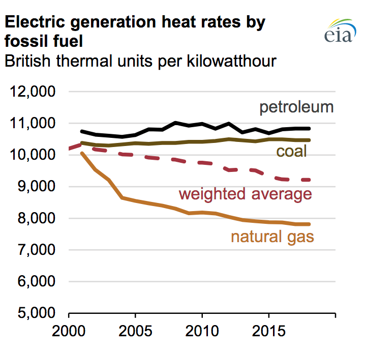 fossil fuel, heat, electricity, generation