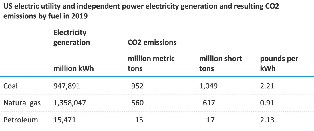 emissions, electricity production