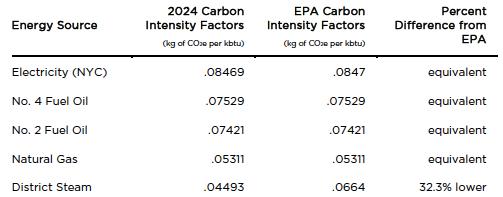 carbon intensity