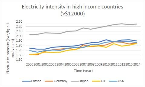 electricity intensity