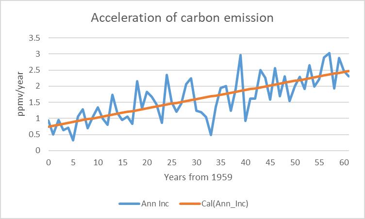 CO2, emissions, NOAA, Mauna Loa, oscillation, carbon dioxide, heat, dome