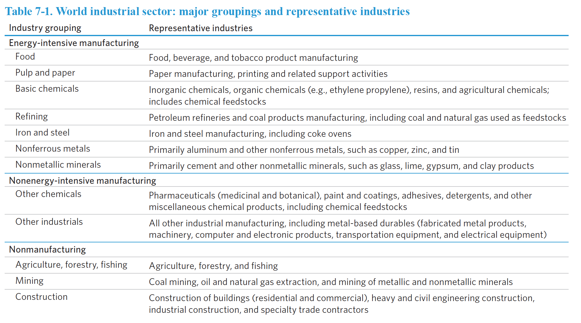 industrial, energy, manufacturing, mining, refining