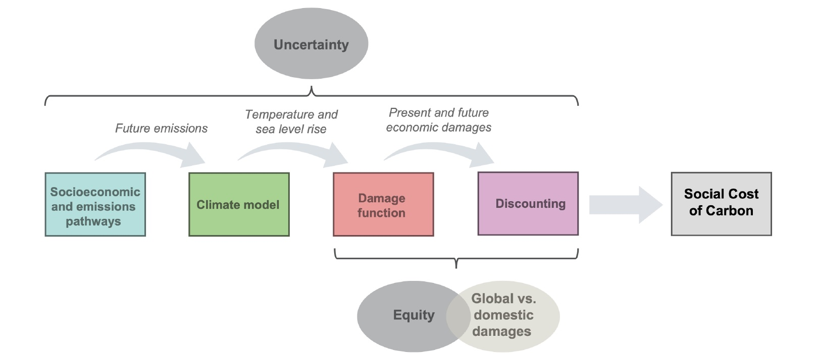 social cost of carbon, carbon, cost, scc, economics, equity, uncertainty, damages, climate change, discounting