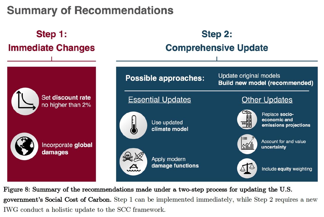 social carbon, carbon, cost
