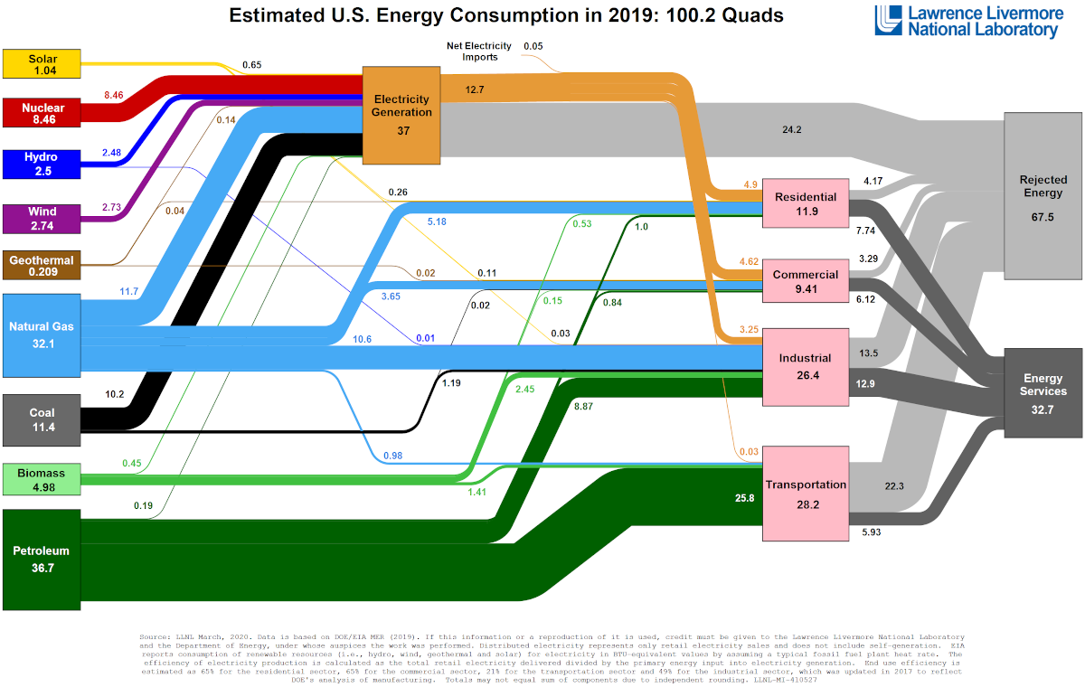 energy, consumption, input, output, energy services, physics, residential, commercial, industrial, transportation