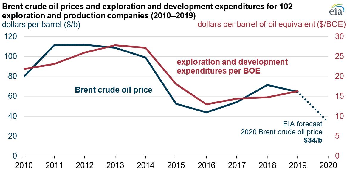 crude oil price vs exploration expenditure